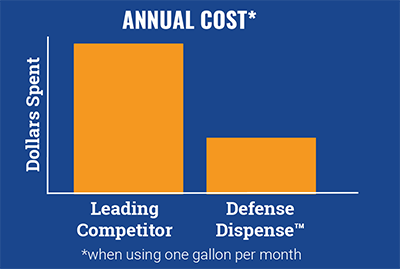 Chart showing that the leading competitor costs around 3x more than Defense Dispense