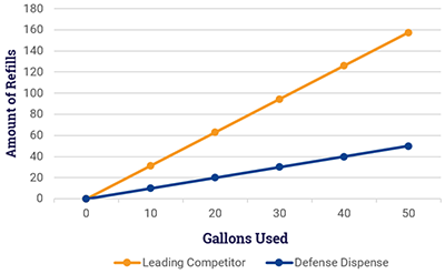 Chart showing that the leading competitor needs significantly more refills than Defense Dispense products